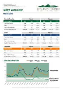 Stats Centre Reports – Metro Vancouver – March 2018