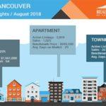 August 2018 Media Stats Package & Housing Market Update Video