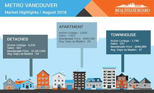 August 2018 Media Stats Package & Housing Market Update Video