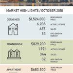 October 2018 Media Stats Package & Market Update Video
